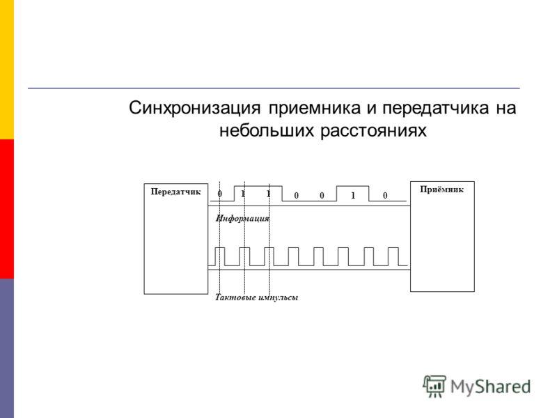 Приёмник Передатчик 000 1 0 1 1 Тактовые импульсы Информация Синхронизация приемника и передатчика на небольших расстояниях