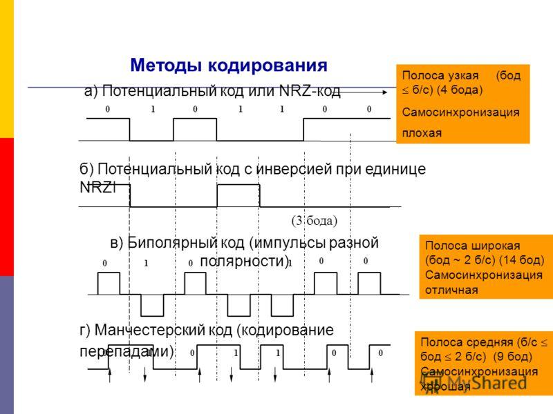 0000111 а) Потенциальный код или NRZ-код Методы кодирования Полоса узкая (бод б/с) (4 бода) Самосинхронизация плохая б) Потенциальный код с инверсией при единице NRZI (3 бода) в) Биполярный код (импульсы разной полярности) 111 0 0 00 Полоса широкая (
