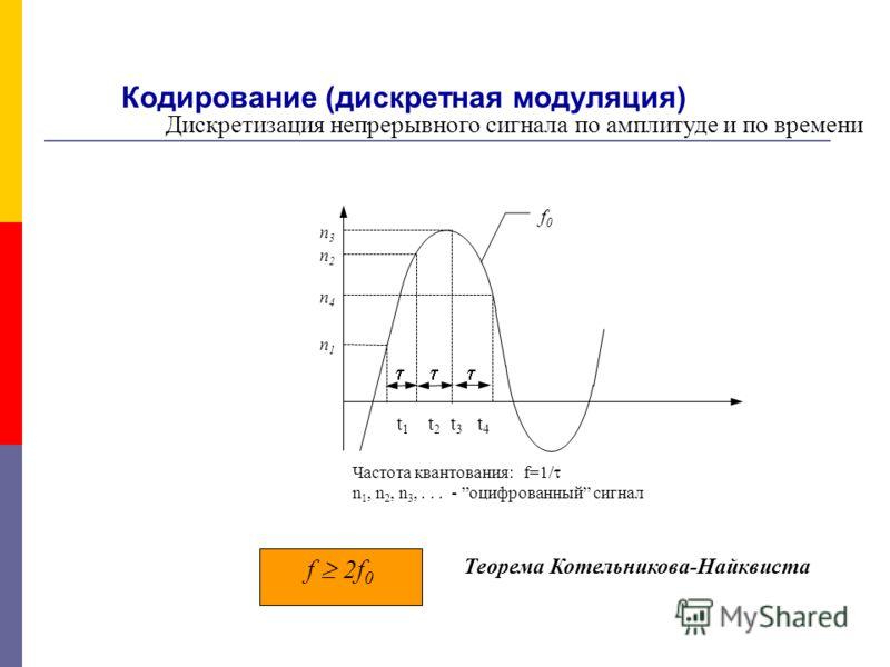 Методы аналоговой модуляции: амплитудная, частотная, фазовая n1n1 n4n4 n3n3 n2n2 t 1 t 2 t 3 t 4 Частота квантования: f=1/ n 1, n 2, n 3,... - оцифрованный сигнал f0f0 Теорема Котельникова-Найквиста f 2f 0 Кодирование (дискретная модуляция) Дискретиз
