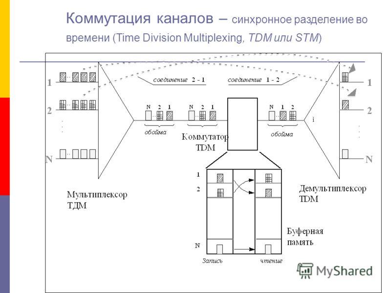 Коммутация каналов – синхронное разделение во времени (Time Division Multiplexing, TDM или STM)