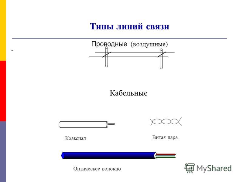 Типы линий связи Проводные (воздушные) Кабельные Коаксиал Витая пара Оптическое волокно