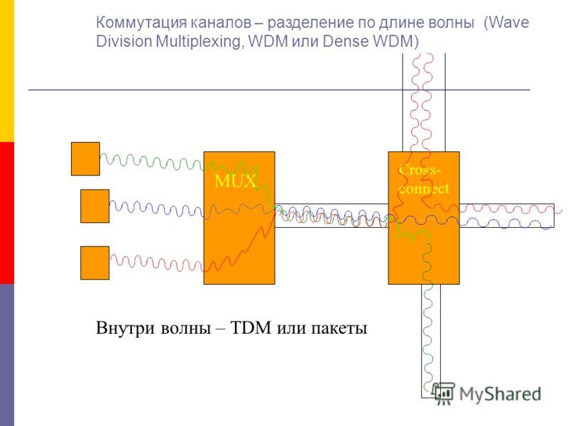 MUX Cross- connect Коммутация каналов – разделение по длине волны (Wave Division Multiplexing, WDM или Dense WDM) Внутри волны – TDM или пакеты