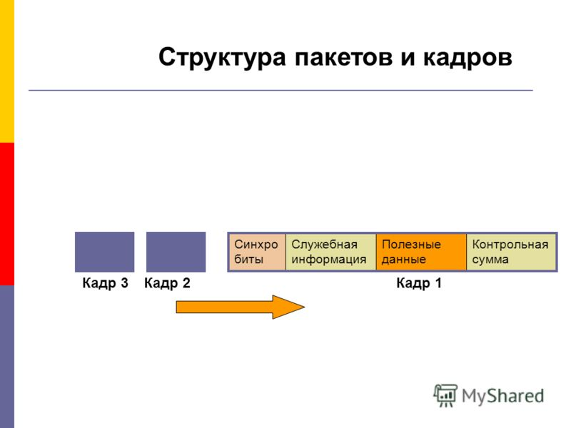 Структура пакетов и кадров Синхро биты Служебная информация Полезные данные Контрольная сумма Кадр 1Кадр 2Кадр 3