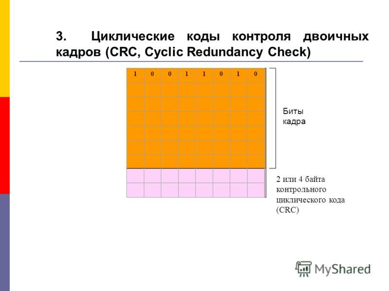 3. Циклические коды контроля двоичных кадров (CRC, Cyclic Redundancy Check) 10011010 Биты кадра 2 или 4 байта контрольного циклического кода (CRC)