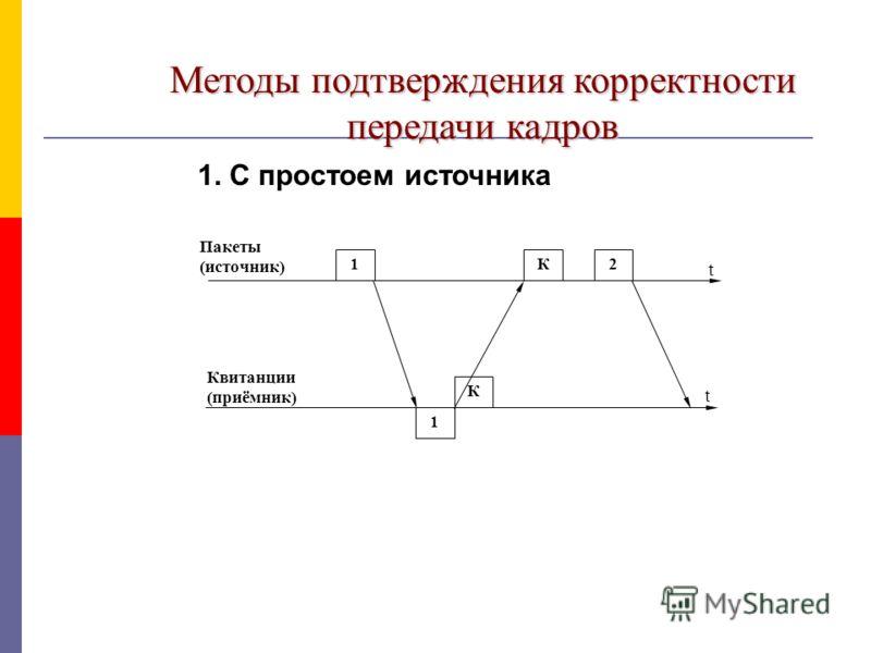 Методы подтверждения корректности передачи кадров 1. С простоем источника t t 2 К К 1 1 Квитанции (приёмник) Пакеты (источник)