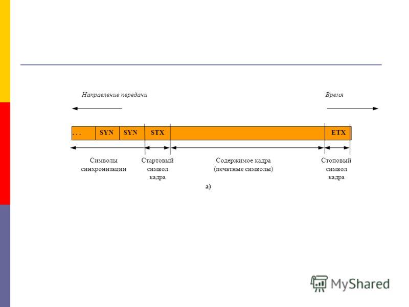 ВремяНаправление передачи Стоповый символ кадра Содержимое кадра (печатные символы) Символы синхронизации Стартовый символ кадра а) SYN...STXETXSYN
