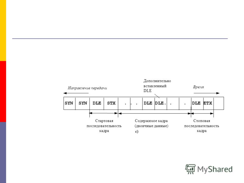 Стоповая последовательность кадра Содержимое кадра (двоичные данные) Стартовая последовательность кадра c) SYN SYN DLE STX... DLE DLE... DLE ETX Направление передачи Время Дополнительно вставленный DLE