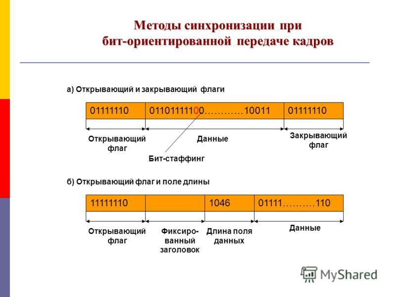 Методы синхронизации при бит-ориентированной передаче кадров 0111111001101111100…………1001101111110 Открывающий флаг Закрывающий флаг Данные Бит-стаффинг 11111110104601111……….110 Открывающий флаг Данные Длина поля данных Фиксиро- ванный заголовок а) От