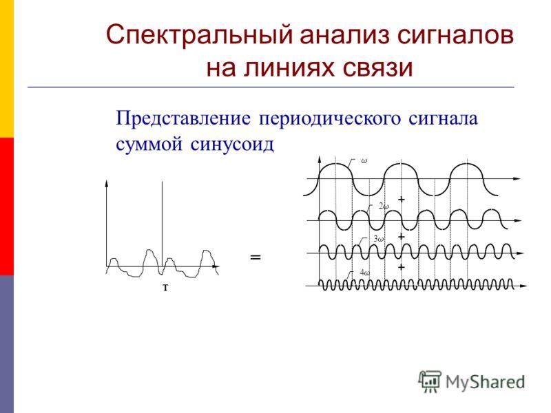 T = 2 3 4 Представление периодического сигнала суммой синусоид Спектральный анализ сигналов на линиях связи