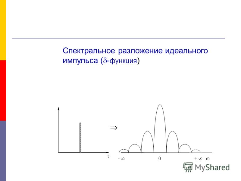 - + 0 t Спектральное разложение идеального импульса ( - функция )