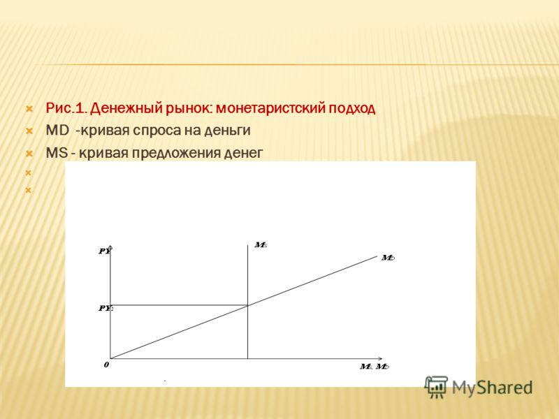 Рис.1. Денежный рынок: монетаристский подход МD -кривая спроса на деньги MS - кривая предложения денег