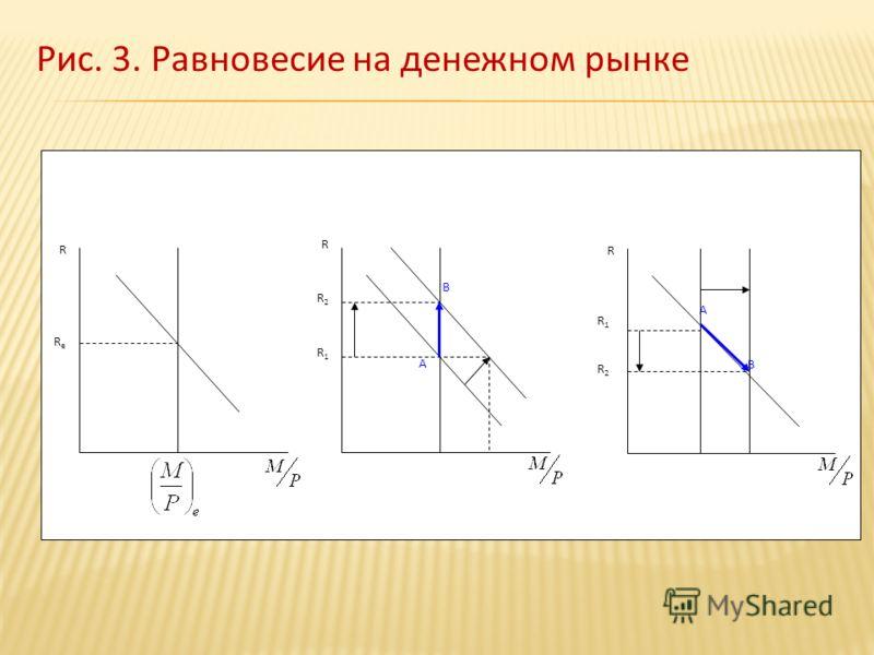 Рис. 3. Равновесие на денежном рынке ReRe R B A R2R2 R1R1 R B A R2R2 R1R1 R