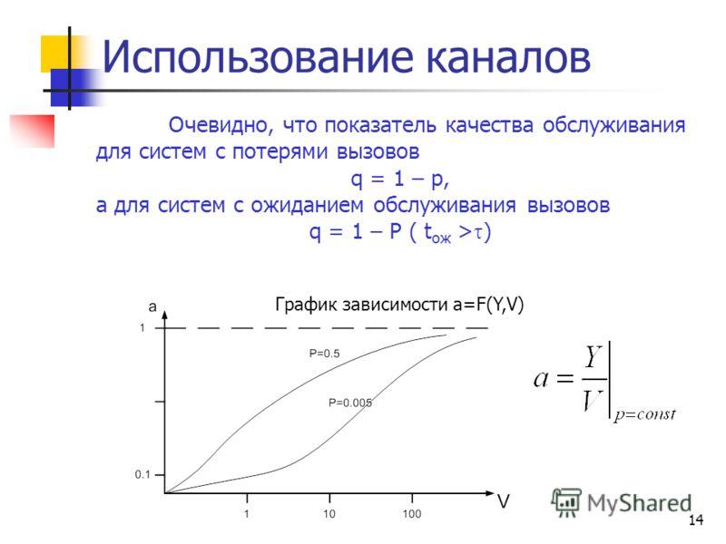 14 Использование каналов Очевидно, что показатель качества обслуживания для систем с потерями вызовов q = 1 – p, а для систем с ожиданием обслуживания вызовов q = 1 – P ( t ож > ) График зависимости a=F(Y,V)