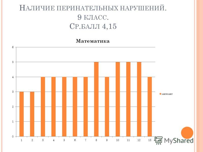 Н АЛИЧИЕ ПЕРИНАТЕЛЬНЫХ НАРУШЕНИЙ. 9 КЛАСС. С Р. БАЛЛ 4,15