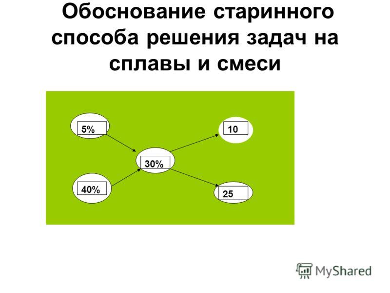 Обоснование старинного способа решения задач на сплавы и смеси 5% 40% 30% 10 25