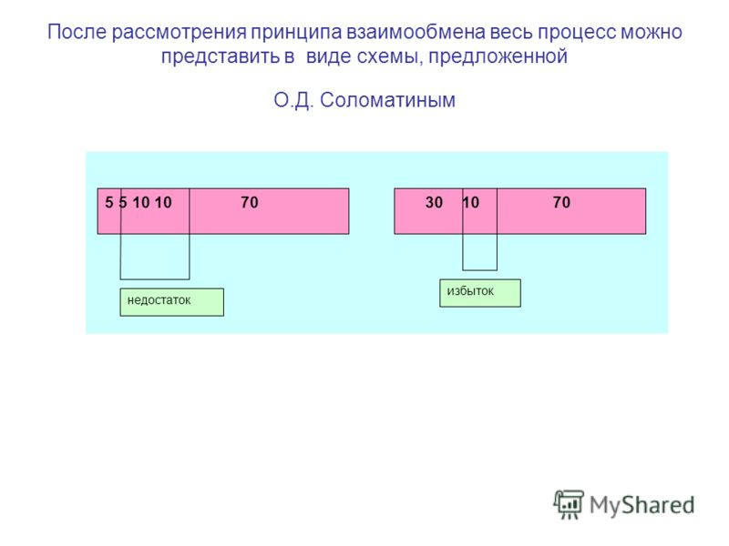 После рассмотрения принципа взаимообмена весь процесс можно представить в виде схемы, предложенной О.Д. Соломатиным 5 5 10 10 70 30 10 70 недостаток избыток