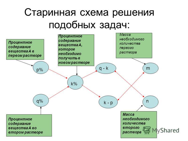 Старинная схема решения подобных задач: Процентное содержание вещества А во втором растворе Процентное содержание вещества А в первом растворе р% q% k% q - k k - p m n Процентное содержание вещества А, которое необходимо получить в новом растворе Мас