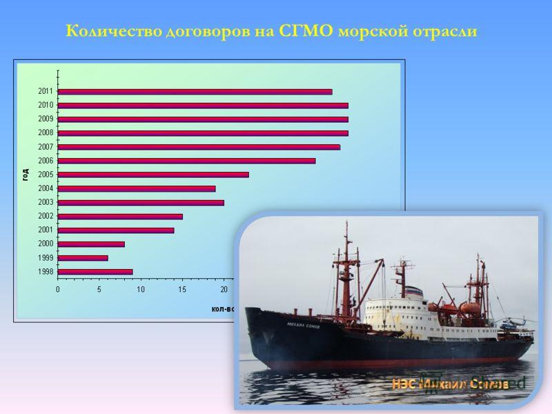 Количество договоров на СГМО морской отрасли