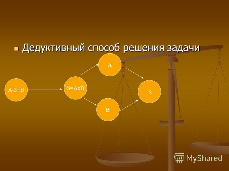 Дедуктивный способ решения задачи Дедуктивный способ решения задачи А B S=AxB A-3=В S