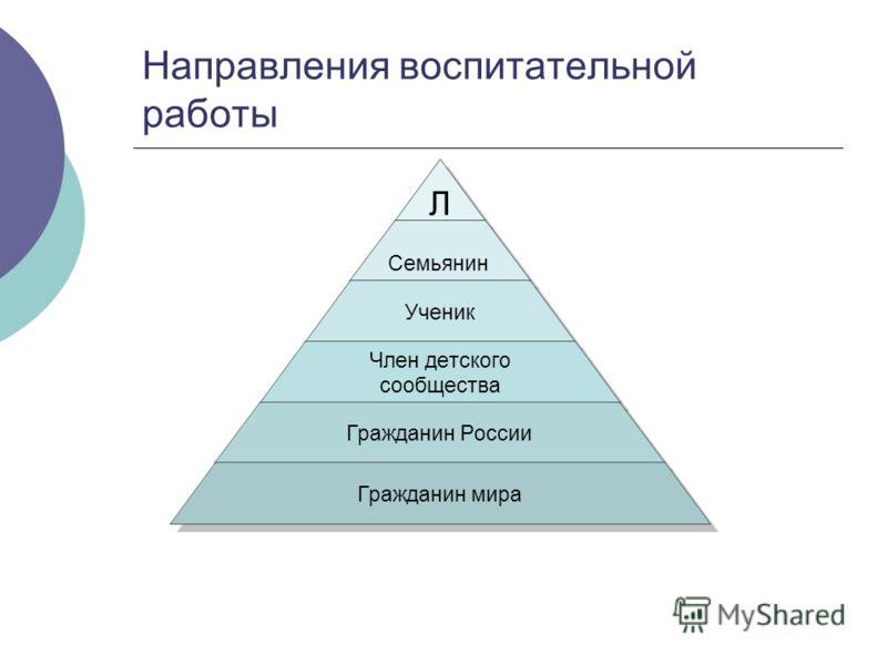 Направления воспитательной работы Л Семьянин Ученик Член детского сообщества Гражданин России Гражданин мира