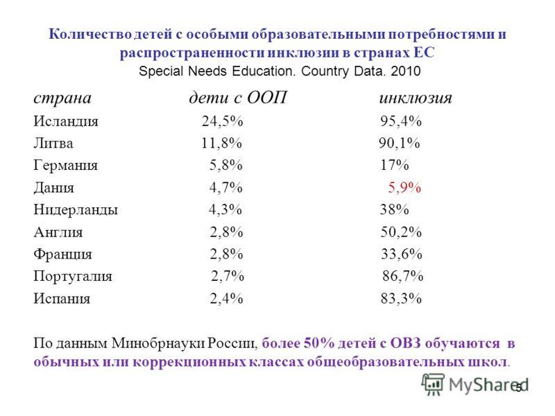Количество детей с особыми образовательными потребностями и распространенности инклюзии в странах ЕС Special Needs Education. Country Data. 2010 страна дети с ООП инклюзия Исландия 24,5% 95,4% Литва 11,8% 90,1% Германия 5,8% 17% Дания 4,7% 5,9% Нидер