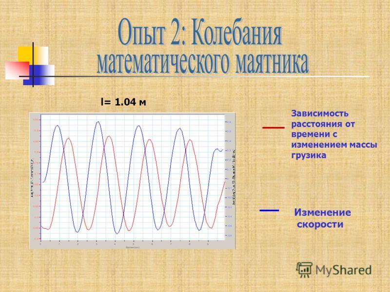 Зависимость расстояния от времени с изменением массы грузика Изменение скорости l= 1.04 м