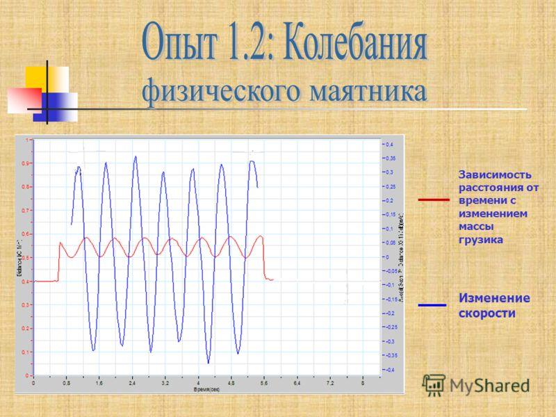 Зависимость расстояния от времени с изменением массы грузика Изменение скорости