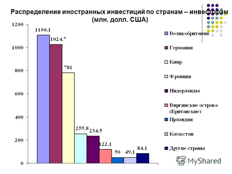 Распределение иностранных инвестиций по странам – инвесторам (млн. долл. США)