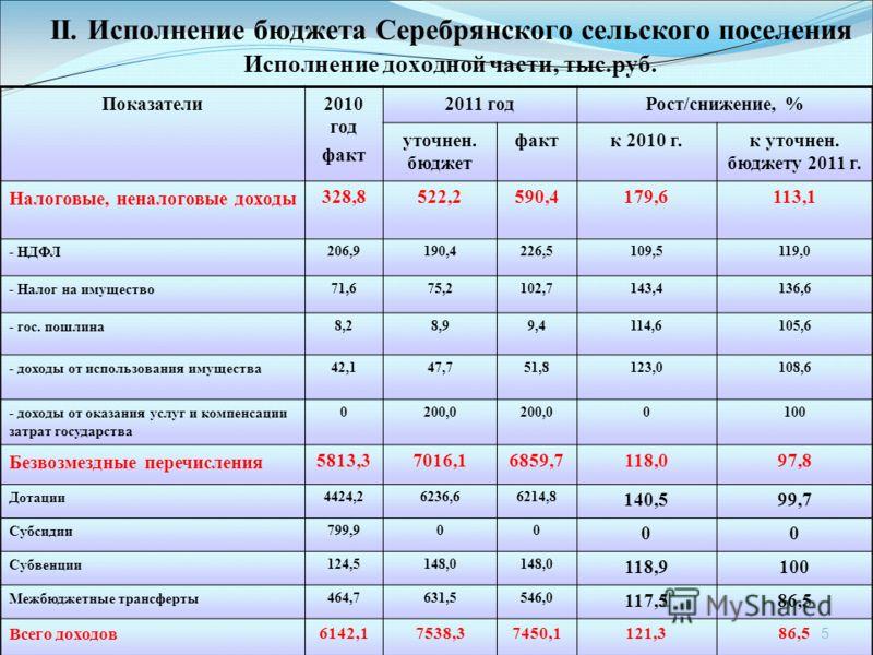 5 II. Исполнение бюджета Серебрянского сельского поселения Исполнение доходной части, тыс.руб. Показатели2010 год факт 2011 годРост/снижение, % уточнен. бюджет фактк 2010 г.к уточнен. бюджету 2011 г. Налоговые, неналоговые доходы328,8522,2590,4179,61