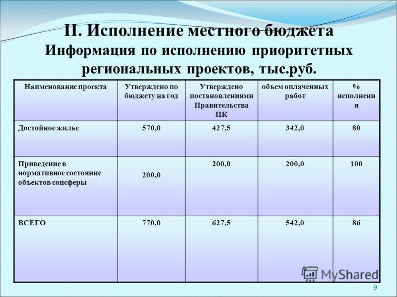 9 II. Исполнение местного бюджета Информация по исполнению приоритетных региональных проектов, тыс.руб. Наименование проектаУтверждено по бюджету на год Утверждено постановлениями Правительства ПК объем оплаченных работ % исполнени я Достойное жилье5