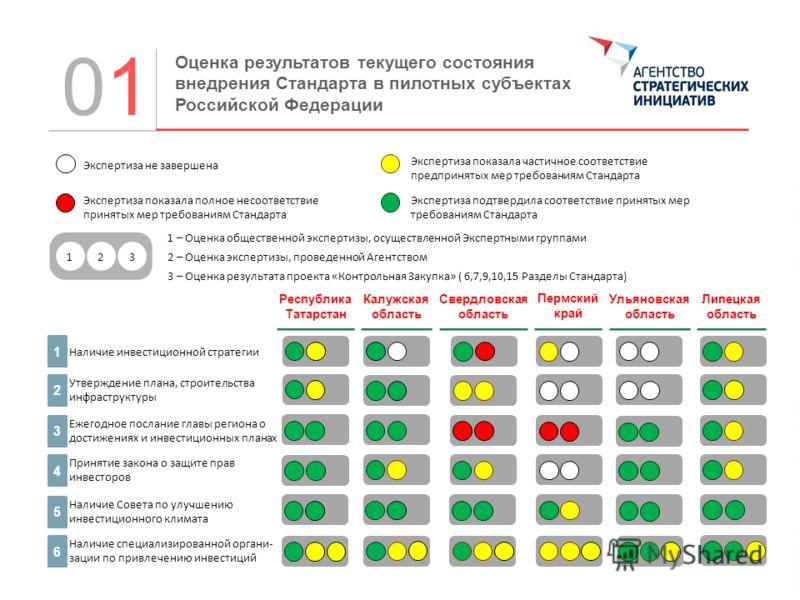 0101 Оценка результатов текущего состояния внедрения Стандарта в пилотных субъектах Российской Федерации