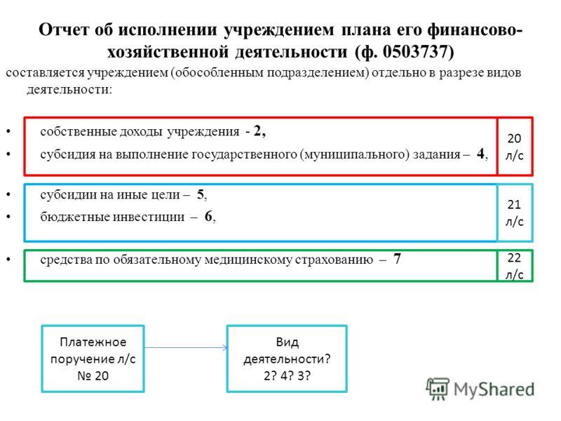 Отчет об исполнении учреждением плана его финансово- хозяйственной деятельности (ф. 0503737) составляется учреждением (обособленным подразделением) отдельно в разрезе видов деятельности: собственные доходы учреждения - 2, субсидия на выполнение госуд