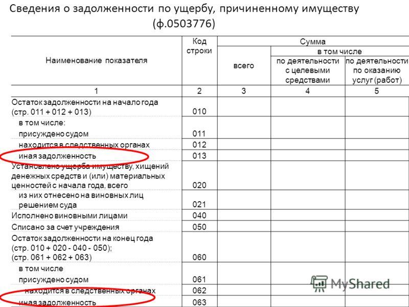 Наименование показателя Код строки Сумма всего в том числе по деятельности с целевыми средствами по деятельности по оказанию услуг (работ) 12345 Остаток задолженности на начало года (стр. 011 + 012 + 013)010 в том числе: 011 присуждено судом находитс