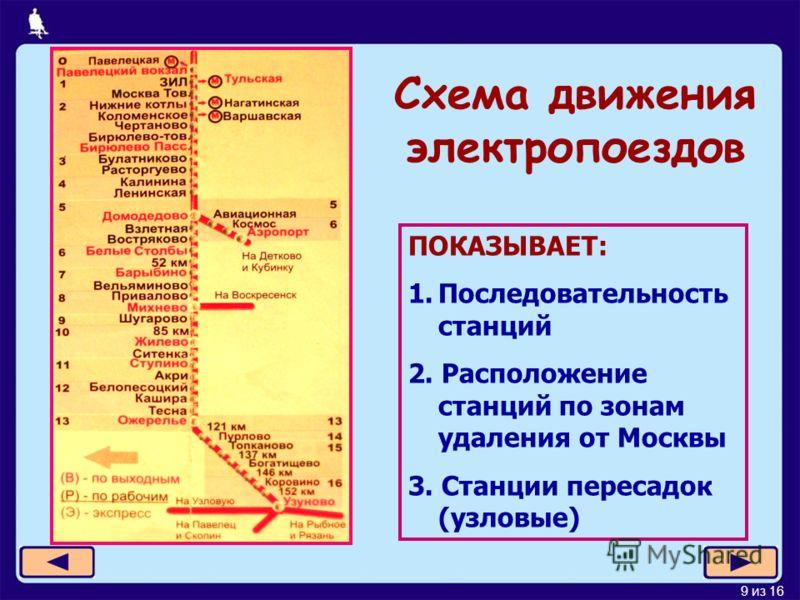 9 из 16 Схема движения электропоездов ПОКАЗЫВАЕТ: 1.Последовательность станций 2. Расположение станций по зонам удаления от Москвы 3. Станции пересадок (узловые)
