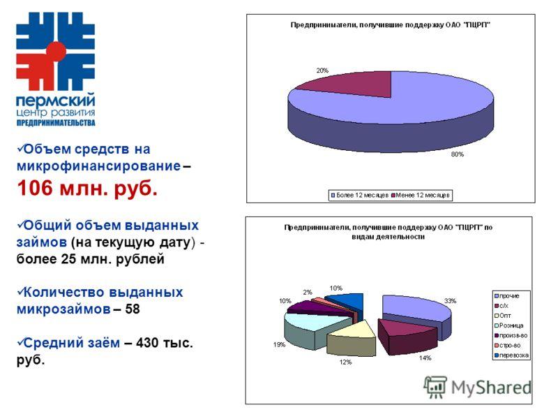 Объем средств на микрофинансирование – 106 млн. руб. Общий объем выданных займов (на текущую дату) - более 25 млн. рублей Количество выданных микрозаймов – 58 Средний заём – 430 тыс. руб.