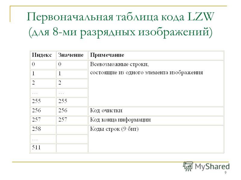 9 Первоначальная таблица кода LZW (для 8-ми разрядных изображений)