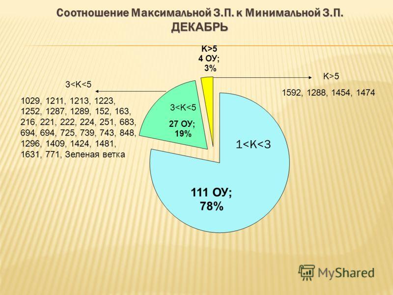 Соотношение Максимальной З.П. к Минимальной З.П. ДЕКАБРЬ 3