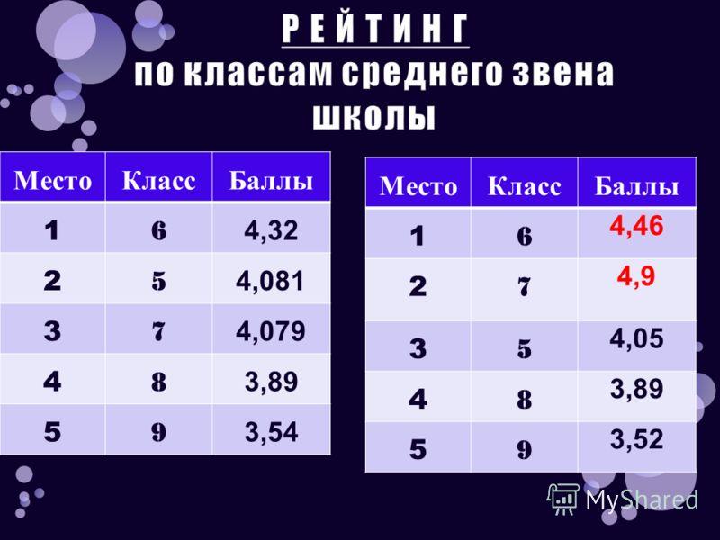 МестоКлассБаллы 1 6 4,32 2 5 4,081 3 7 4,079 4 8 3,89 5 9 3,54 МестоКлассБаллы 1 6 4,46 2 7 4,9 3 5 4,05 4 8 3,89 5 9 3,52