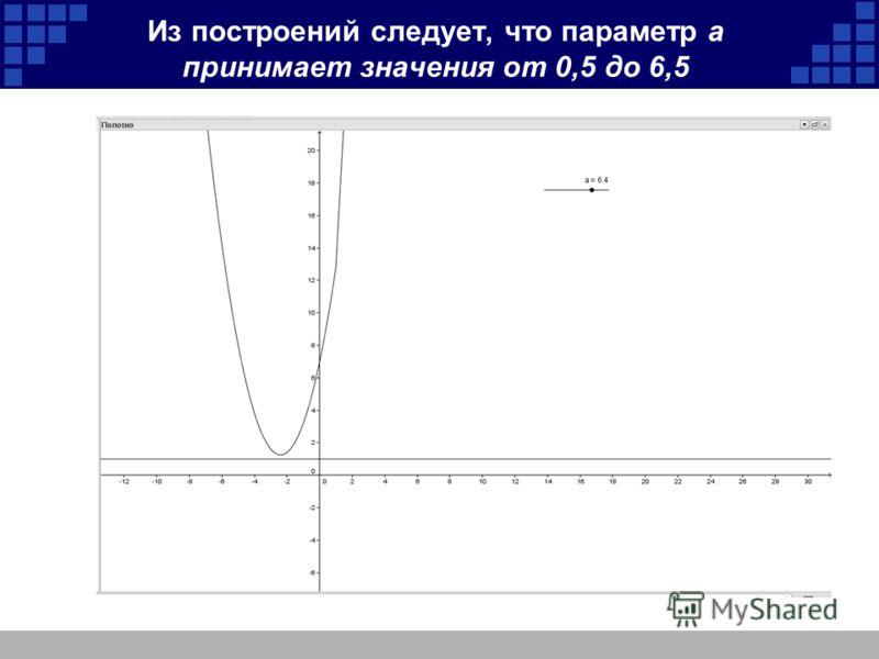 Из построений следует, что параметр а принимает значения от 0,5 до 6,5