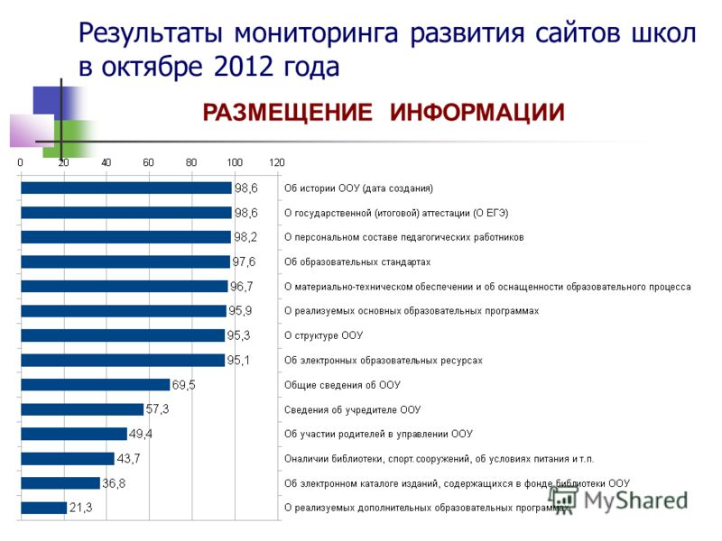 Результаты мониторинга развития сайтов школ в октябре 2012 года РАЗМЕЩЕНИЕ ИНФОРМАЦИИ