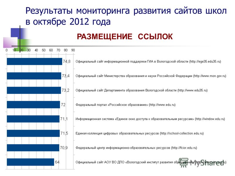 Результаты мониторинга развития сайтов школ в октябре 2012 года РАЗМЕЩЕНИЕ ССЫЛОК