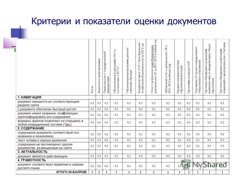 Критерии и показатели оценки документов