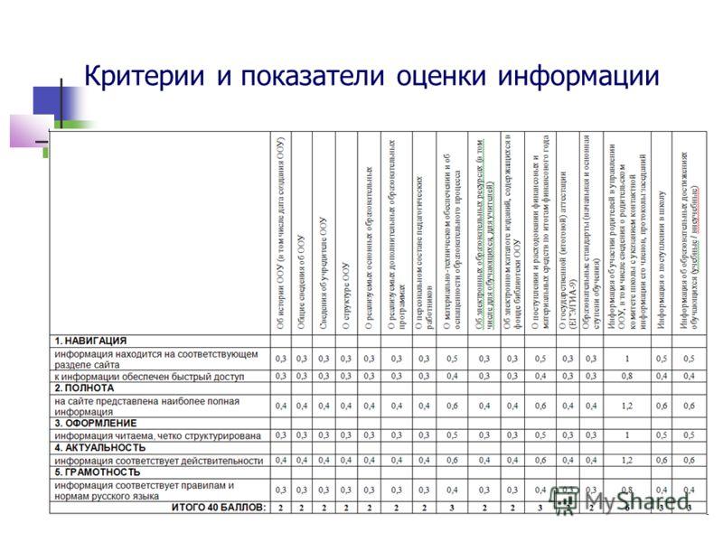 Критерии и показатели оценки информации