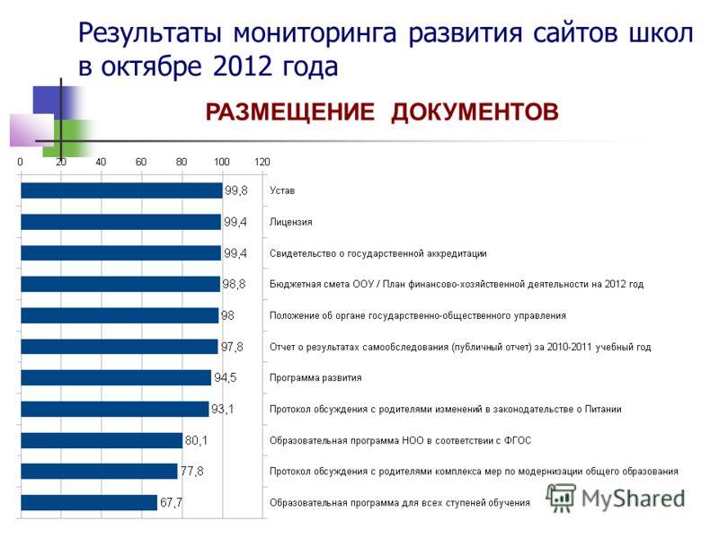 Результаты мониторинга развития сайтов школ в октябре 2012 года РАЗМЕЩЕНИЕ ДОКУМЕНТОВ
