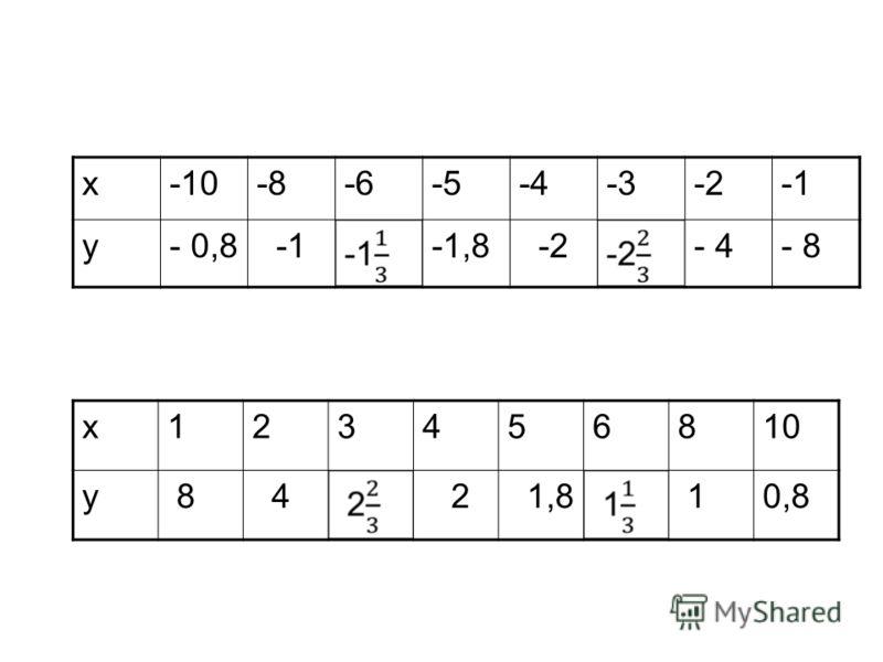 х-10-8-6-5-4-3-2 у- 0,8-1,8-2- 4- 8 х123456810 у 8 4 2 1,8 10,8