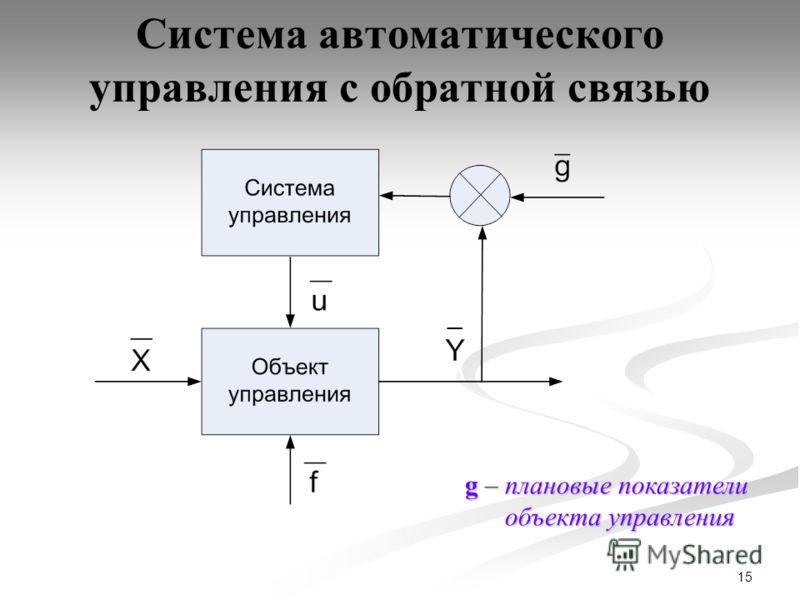 15 Система автоматического управления с обратной связью g – плановые показатели объекта управления объекта управления
