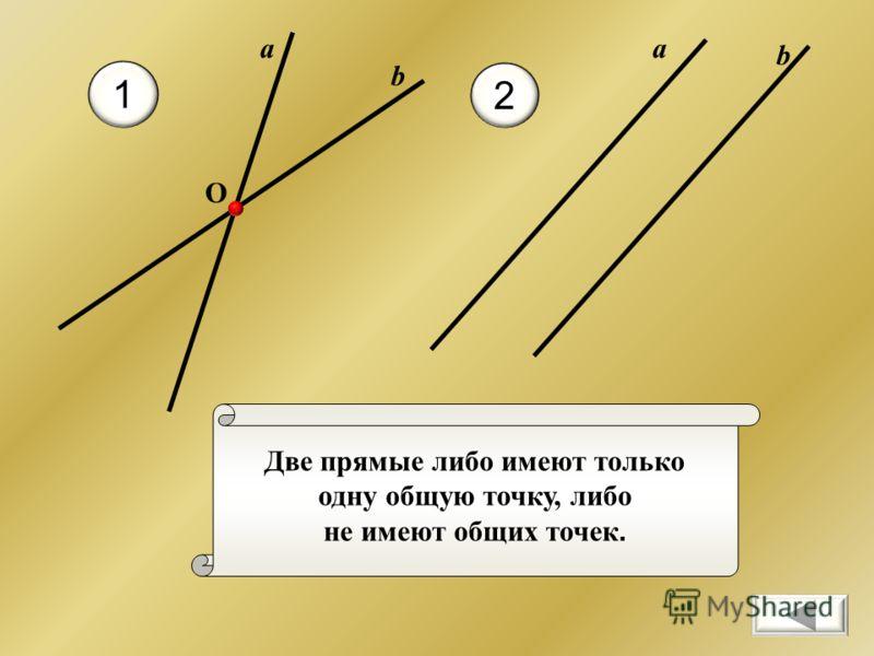 Две прямые либо имеют только одну общую точку, либо не имеют общих точек. 1 2 b O а b а