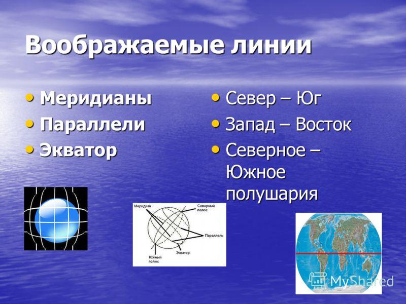 Воображаемые линии Меридианы Меридианы Параллели Параллели Экватор Экватор Север – Юг Север – Юг Запад – Восток Запад – Восток Северное – Южное полушария Северное – Южное полушария