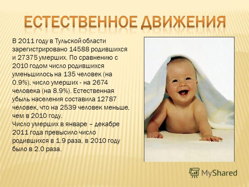 В 2011 году в Тульской области зарегистрировано 14588 родившихся и 27375 умерших. По сравнению с 2010 годом число родившихся уменьшилось на 135 человек (на 0.9%), число умерших - на 2674 человека (на 8.9%). Естественная убыль населения составила 1278