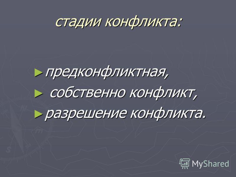 стадии конфликта: предконфликтная, предконфликтная, собственно конфликт, собственно конфликт, разрешение конфликта. разрешение конфликта.